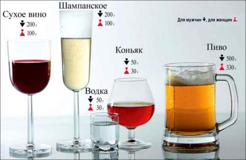 Какой алкоголь понижает давление