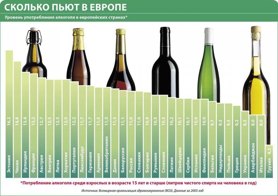 Сколько пьют алкоголя в России