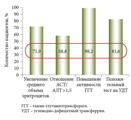 Показатели крови при алкогольной болезни печени
